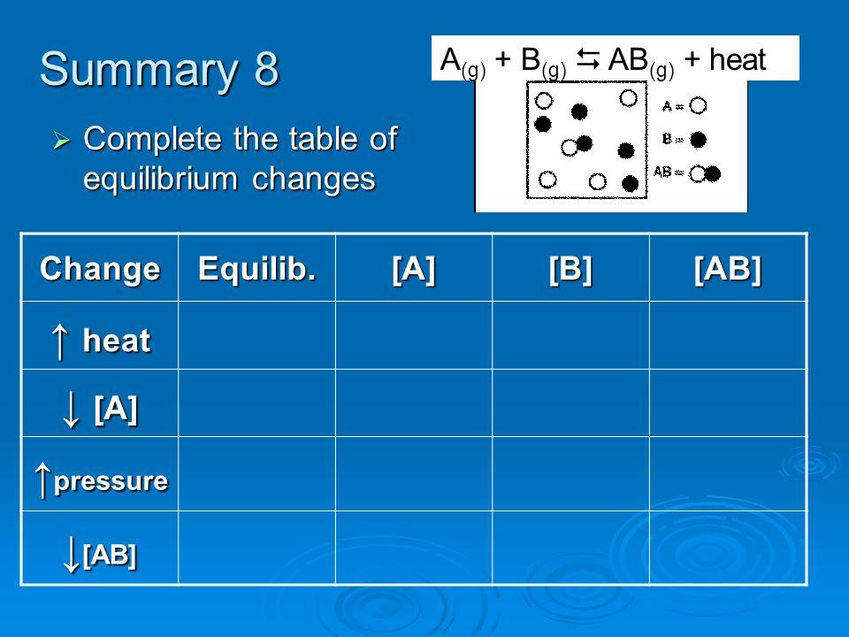Summary 8 ↑ heat ↓ [A] ↑pressure ↓[AB]